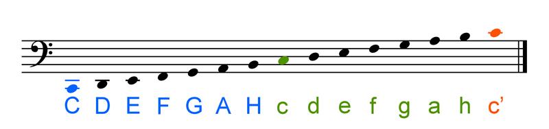 Bassschlüssel lesen